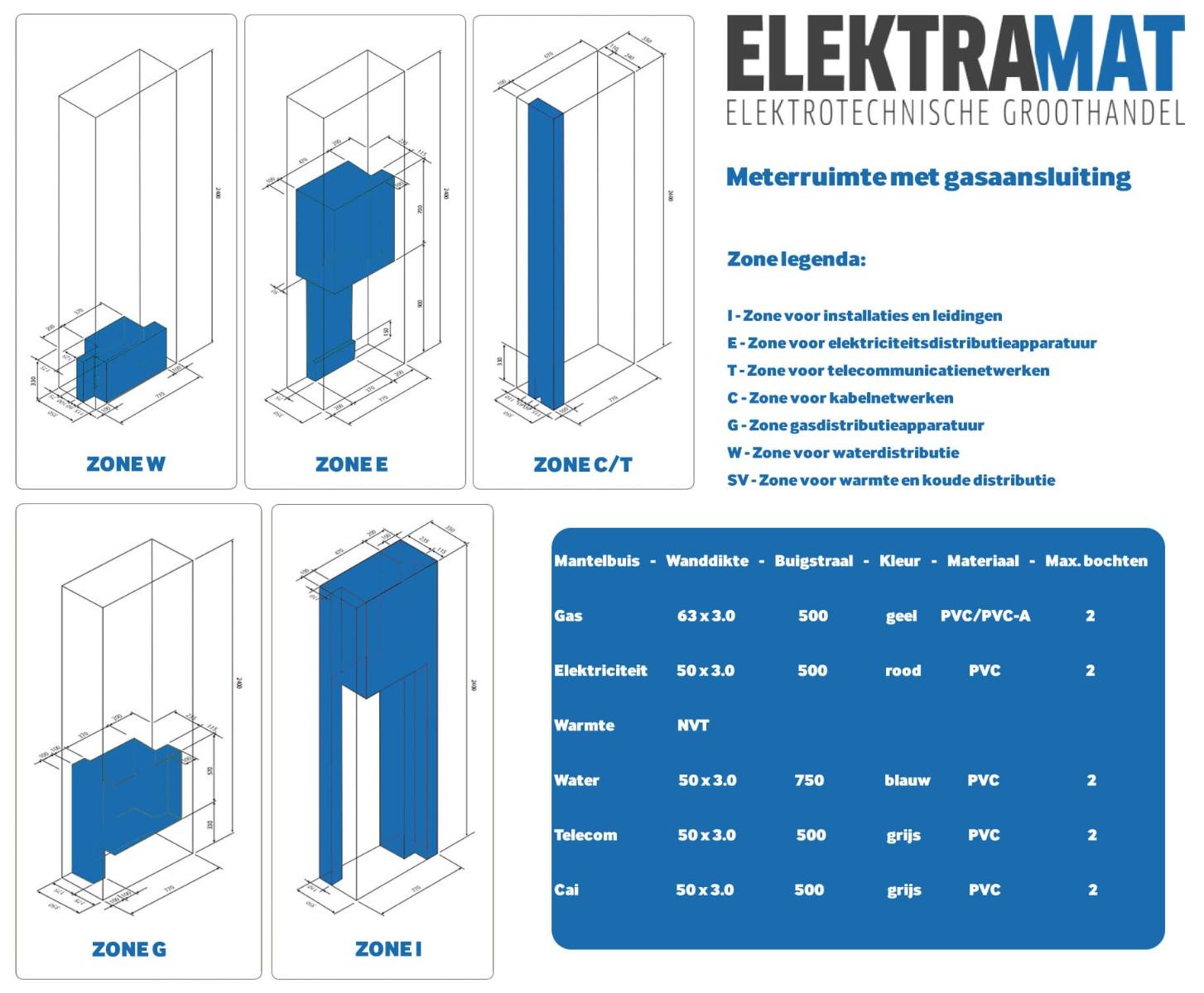 Meterkast gasaansluiting