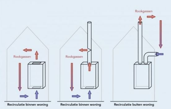 Koolmonoxide circulatie en belang koolmonoxidemelder