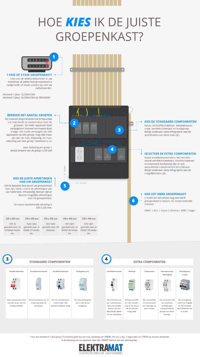 elektramat-groepenkast-infographic