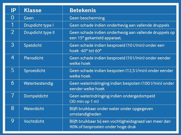 IP-code schema